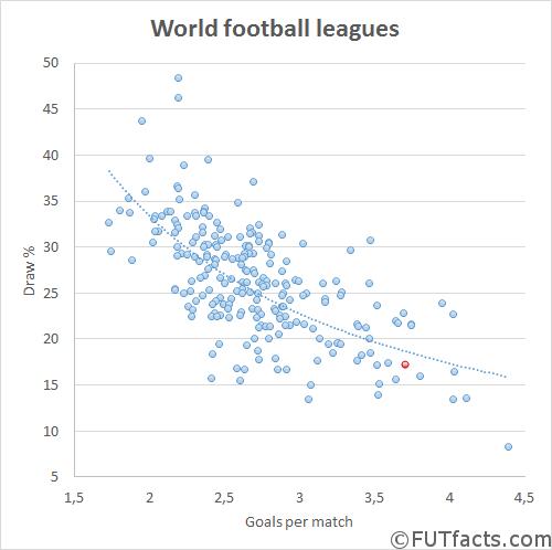 FIFA Analytics Game Draw Goals