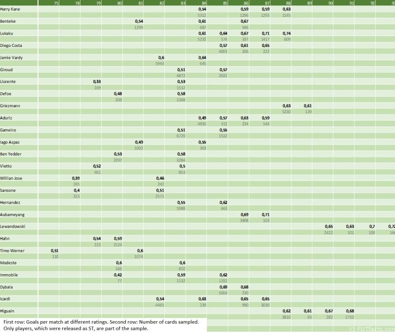 Goals Per Match FIFA Manipulation Claim Analysis