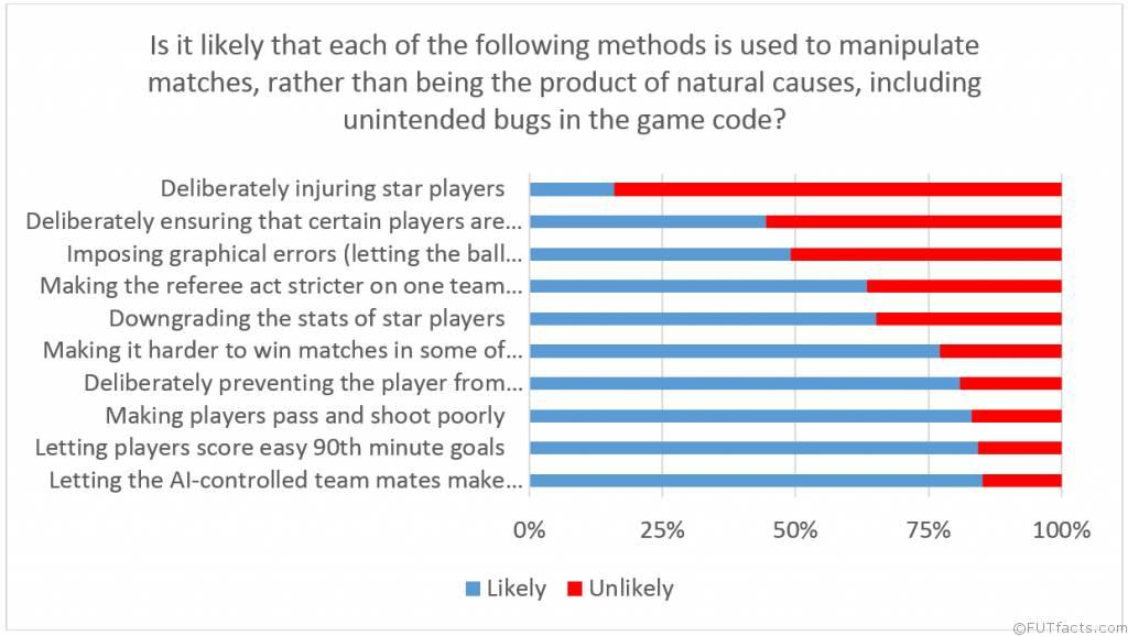FIFA Manipulation Effect Claim
