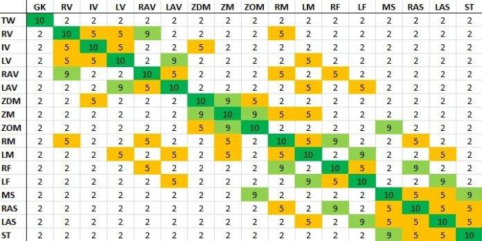 Player Position Chemistry Chart FIFA